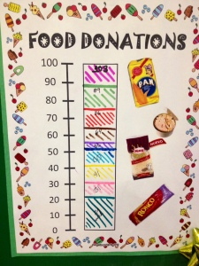After a couple of last minute changes we managed to surpass our goal (even if we forgot to color past the line!)